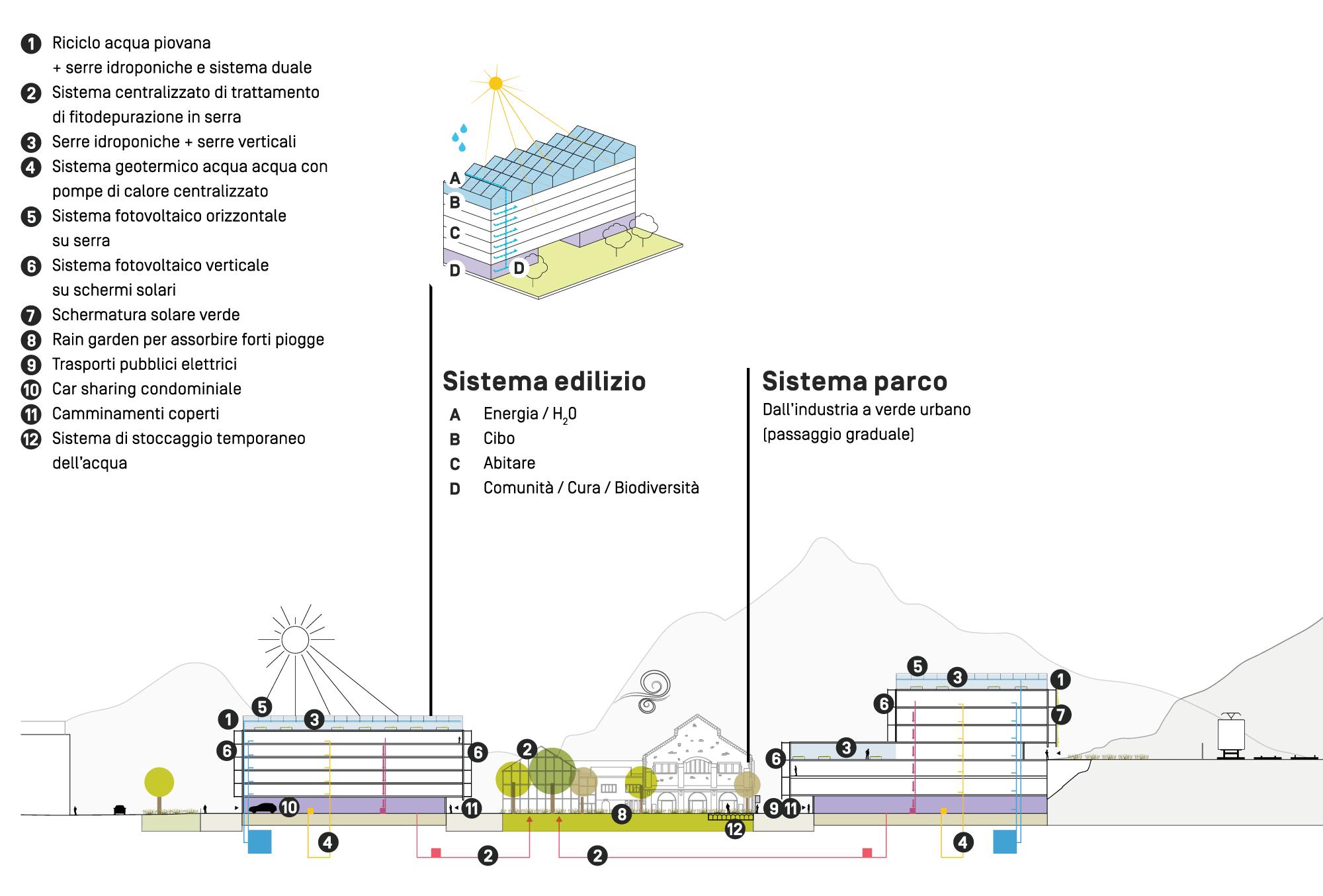 Obiettivi sostenibilità e resilienza urbana